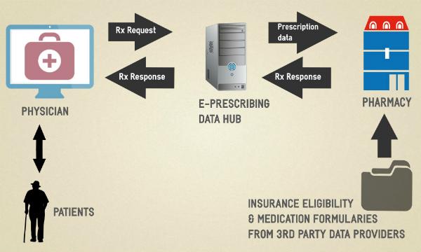 e-prescribing-workflow