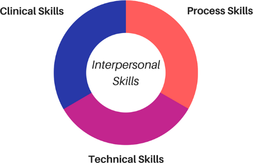 healthcare it skills graph